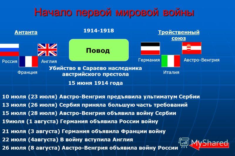 Начало первой мировой войны АнтантаТройственный союз Повод Убийство в Сараево наследника австрийского престола 15 июня 1914 года 10 июля (23 июля) Австро-Венгрия предъявила ультиматум Сербии 1914-1918 Франция РоссияАнглия Германия Италия Австро-Венгр