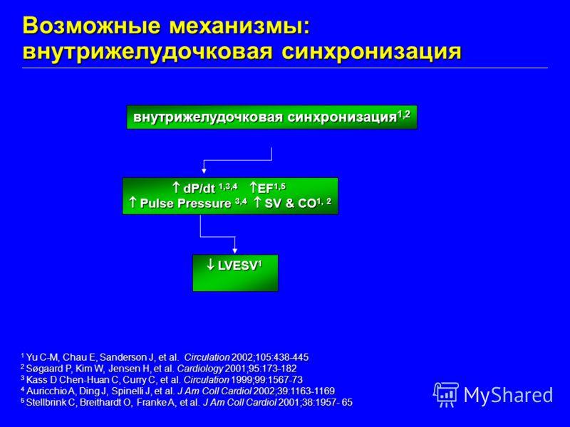 Возможные механизмы: внутрижелудочковая синхронизация Yu C-M, Chau E, Sanderson J, et al. Circulation 2002;105:438-445 1 Yu C-M, Chau E, Sanderson J, et al. Circulation 2002;105:438-445 2 Søgaard P, Kim W, Jensen H, et al. Cardiology 2001;95:173-182