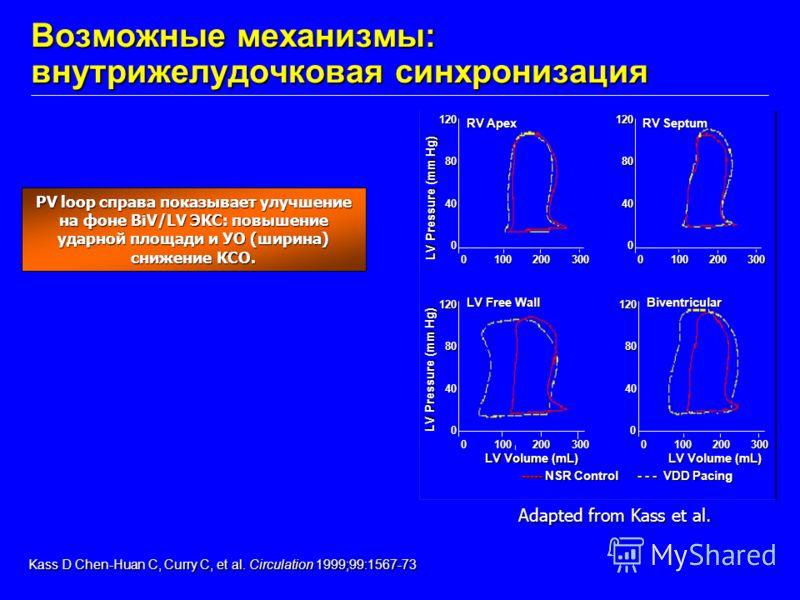 Возможные механизмы: внутрижелудочковая синхронизация Kass D Chen-Huan C, Curry C, et al. Circulation 1999;99:1567-73 Kass D Chen-Huan C, Curry C, et al. Circulation 1999;99:1567-73 PV loop справа показывает улучшение на фоне BiV/LV ЭКС: повышение уд