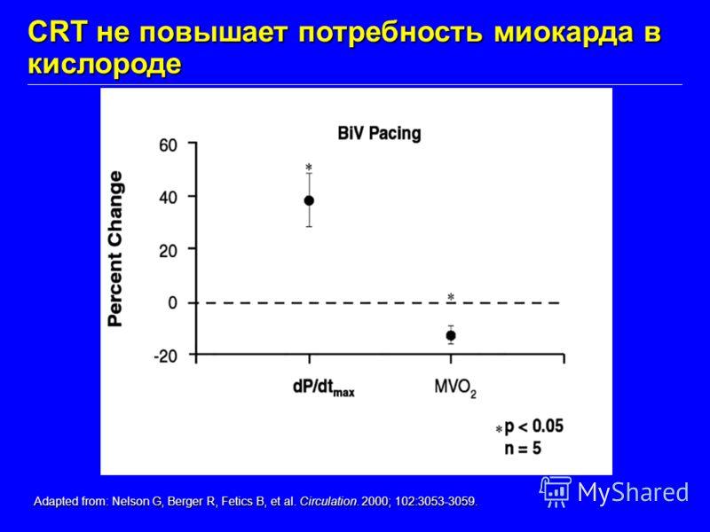 CRT не повышает потребность миокарда в кислороде Adapted from: Nelson G, Berger R, Fetics B, et al. Circulation. 2000; 102:3053-3059.