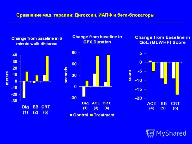 * * NS Improvement * P.05 P.01 P.001 * 1 NEJM 1993;329:1-7 (RADIANCE) 2 Circulation 1996;94:2793-2799 (PRECISE) 3 JAMA 1988;259:539-544 Сравнение мед. терапии: Дигоксин, ИАПФ и бета-блокаторы 4 Am J Cardiol 1993;71:1106-1107 (SOLVD Treatment) 5 J Car