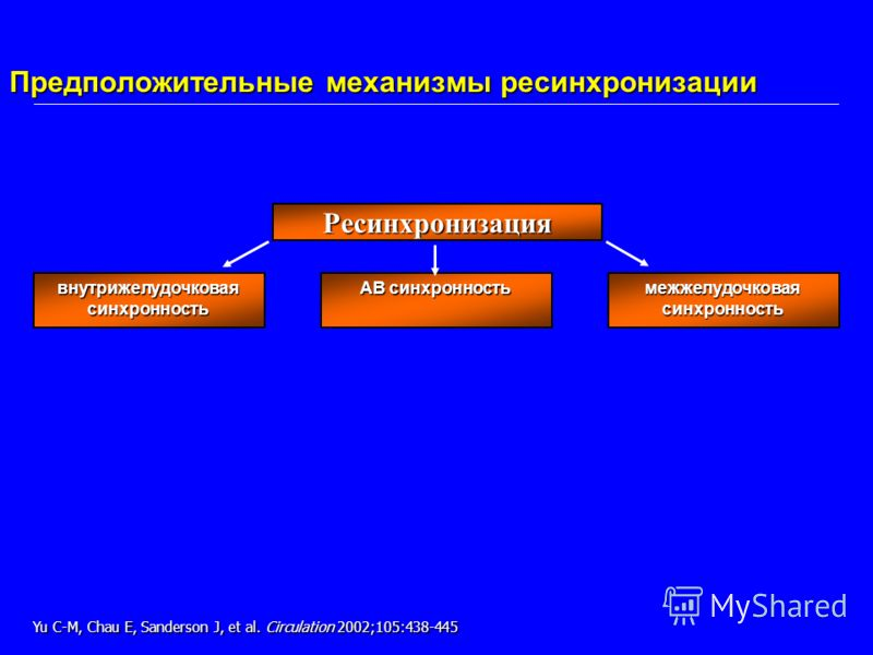 Предположительные механизмы ресинхронизации Ресинхронизация внутрижелудочковая синхронность АВ синхронность межжелудочковая синхронность Yu C-M, Chau E, Sanderson J, et al. Circulation 2002;105:438-445
