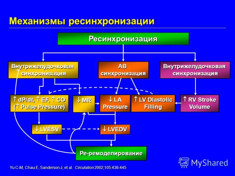 Механизмы ресинхронизации Yu C-M, Chau E, Sanderson J, et al. Circulation 2002;105:438-445 Yu C-M, Chau E, Sanderson J, et al. Circulation 2002;105:438-445 ВнутрижелудочковаясинхронизацияАВсинхронизацияВнутрижелудочковаясинхронизация LA LAPressure LV