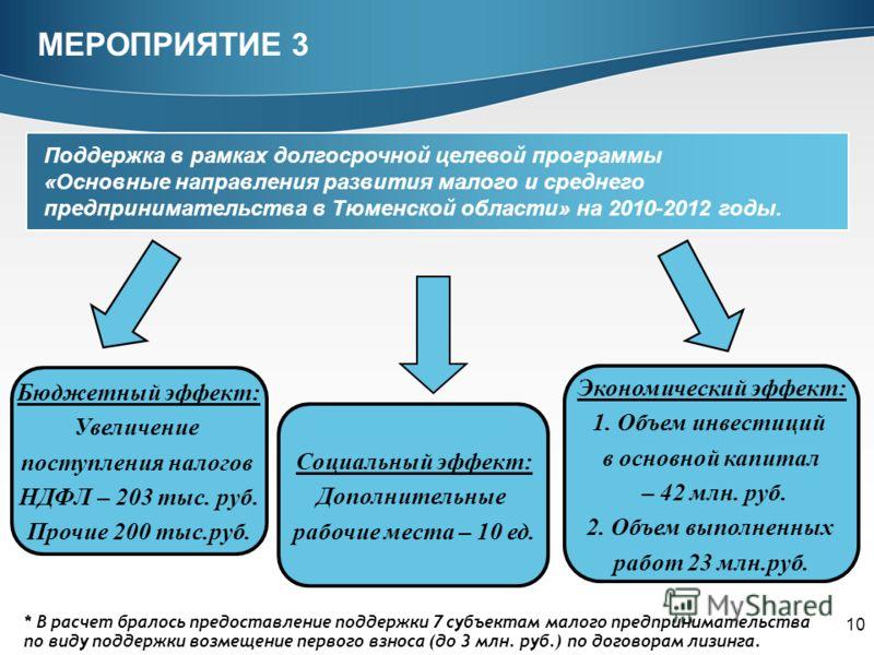 10 МЕРОПРИЯТИЕ 3 Поддержка в рамках долгосрочной целевой программы «Основные направления развития малого и среднего предпринимательства в Тюменской области» на 2010-2012 годы. Бюджетный эффект: Увеличение поступления налогов НДФЛ – 203 тыс. руб. Проч