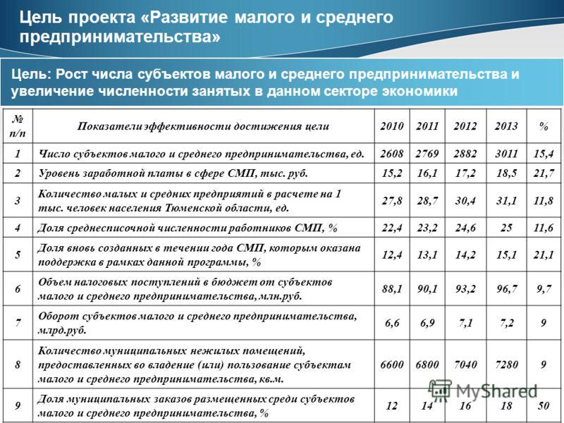 5 Цель проекта «Развитие малого и среднего предпринимательства» Цель: Рост числа субъектов малого и среднего предпринимательства и увеличение численности занятых в данном секторе экономики п/п Показатели эффективности достижения цели2010201120122013%