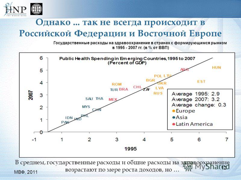 Однако... так не всегда происходит в Российской Федерации и Восточной Европе В среднем, государственные расходы и общие расходы на здравоохранение возрастают по мере роста доходов, но ….12 МВФ, 2011 Государственные расходы на здравоохранение в страна