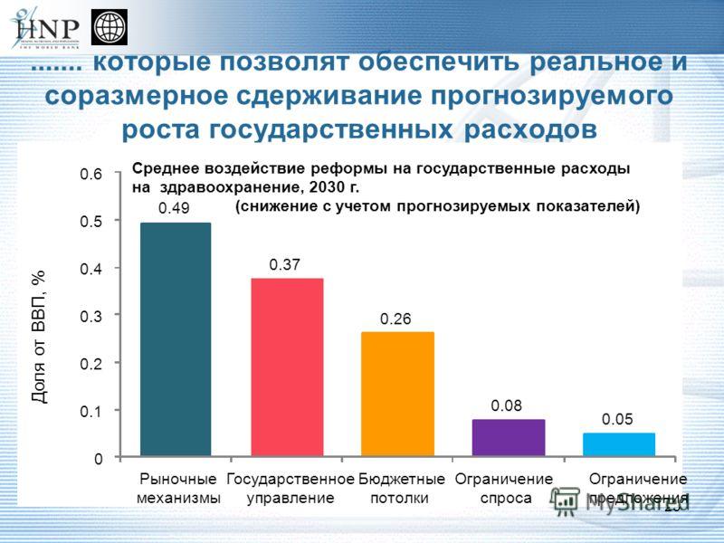 ....... которые позволят обеспечить реальное и соразмерное сдерживание прогнозируемого роста государственных расходов 23 0.49 0.37 0.26 0.08 0.05 0 0.1 0.2 0.3 0.4 0.5 0.6 Рыночные механизмы Государственное управление Бюджетные потолки Ограничение сп