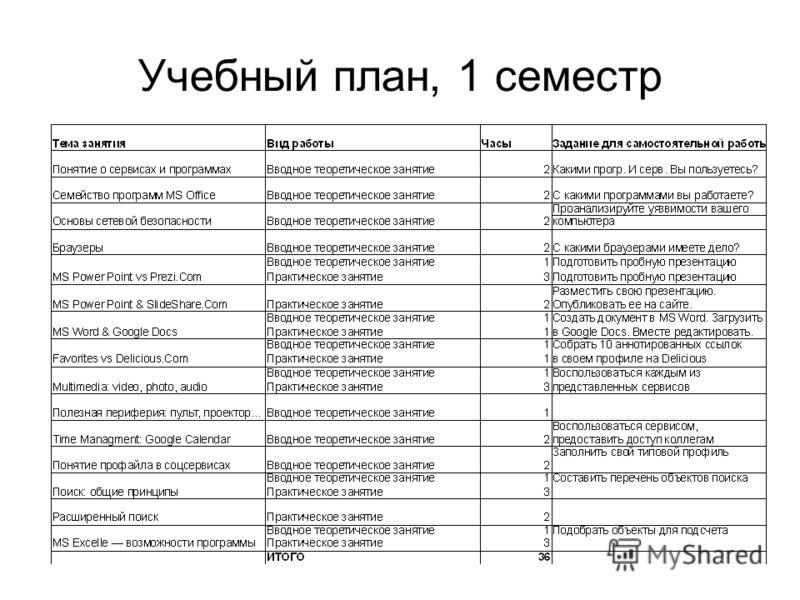 Учебный план, 1 семестр