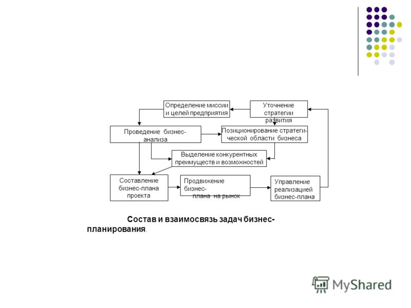 Определение миссии и целей предприятия Позиционирование стратеги- ческой области бизнеса Выделение конкурентных преимуществ и возможностей Проведение бизнес- анализа Составление бизнес-плана проекта Продвижение бизнес- плана на рынок Уточнение страте