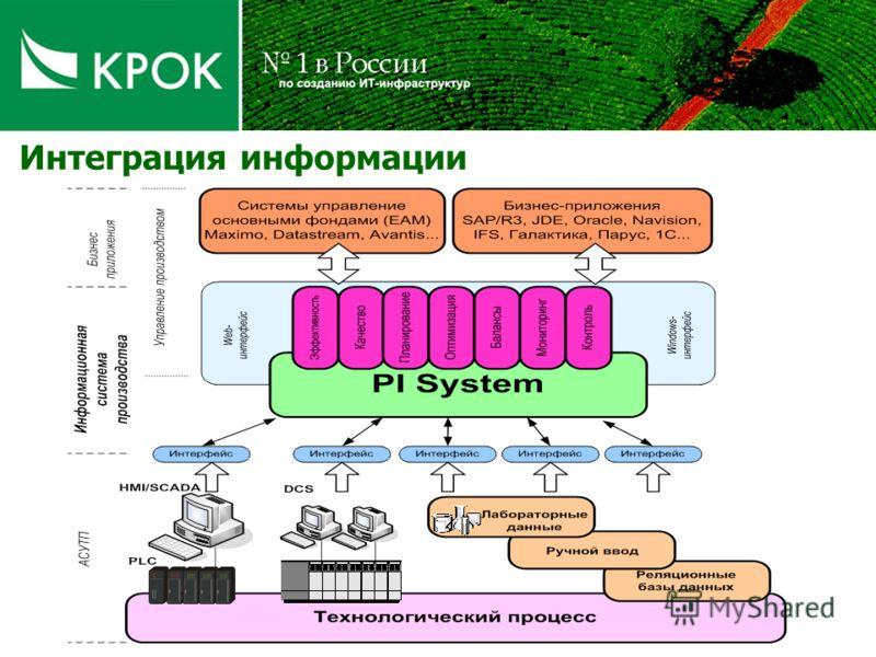 Интеграция информации