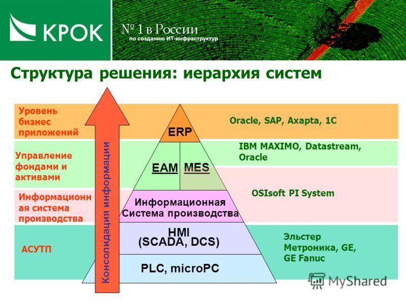 Структура решения: иерархия систем Эльстер Метроника, GE, GE Fanuc PLC,microPC ERP MES EAM НMI (SCADA,DCS) Информационная Система производства OSIsoft PI System IBM MAXIMO, Datastream, Oracle Oracle, SAP, Axapta, 1С АСУТП Информационн ая система прои