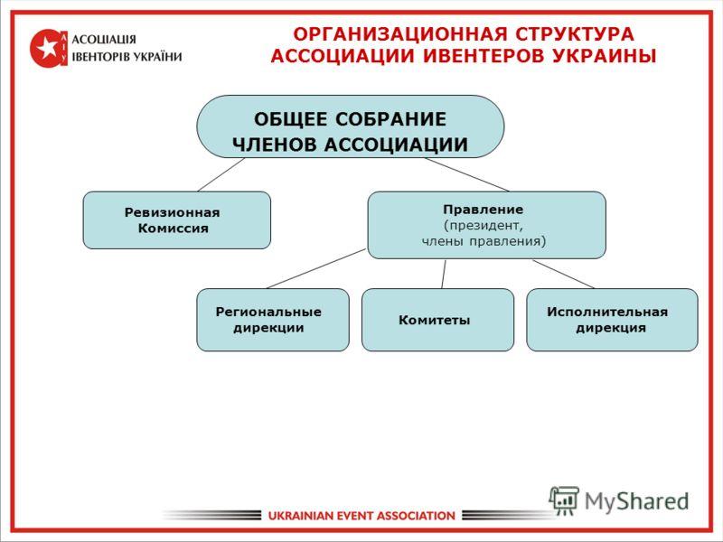 ОБЩЕЕ СОБРАНИЕ ЧЛЕНОВ АССОЦИАЦИИ Ревизионная Комиссия Правление (президент, члены правления) Исполнительная дирекция Комитеты ОРГАНИЗАЦИОННАЯ СТРУКТУРА АССОЦИАЦИИ ИВЕНТЕРОВ УКРАИНЫ Региональные дирекции