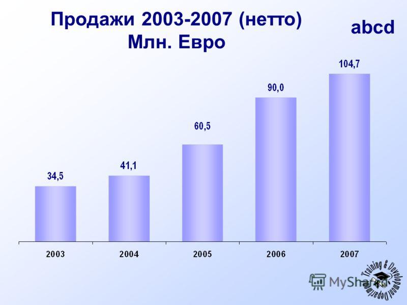 abcd Продажи 2003-2007 (нетто) Млн. Евро