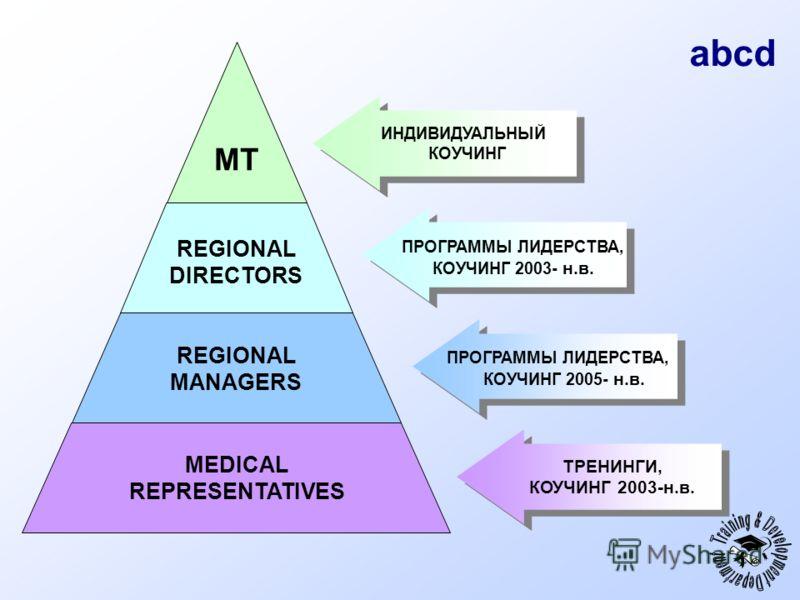 abcd ТРЕНИНГИ, КОУЧИНГ 2003-н.в. ТРЕНИНГИ, КОУЧИНГ 2003-н.в. MEDICAL REPRESENTATIVES REGIONAL MANAGERS REGIONAL DIRECTORS MT ИНДИВИДУАЛЬНЫЙ КОУЧИНГ ИНДИВИДУАЛЬНЫЙ КОУЧИНГ ПРОГРАММЫ ЛИДЕРСТВА, КОУЧИНГ 2005- н.в. ПРОГРАММЫ ЛИДЕРСТВА, КОУЧИНГ 2003- н.в.