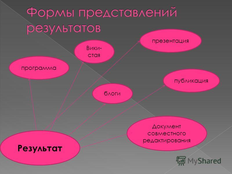 Результат Вики- стая публикация программа презентация блоги Документ совместного редактирования