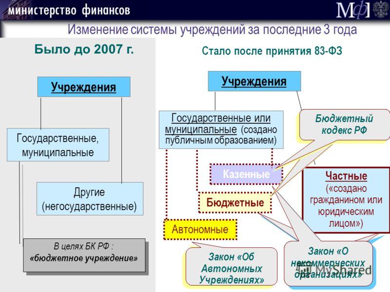 Закон «О некоммерческих организациях» Изменение системы учреждений за последние 3 года Учреждения Государственные, муниципальные Другие (негосударственные) Было до 2007 г. Учреждения Государственные или муниципальные (создано публичным образованием)