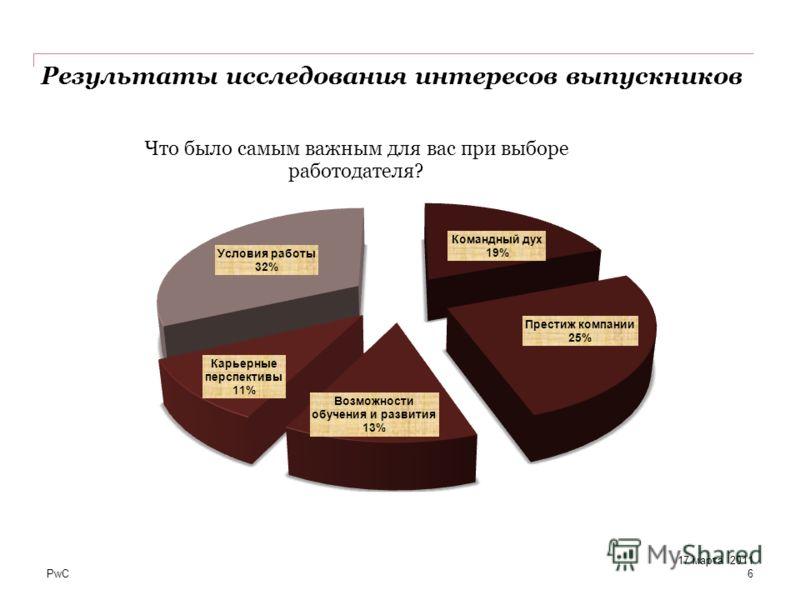 PwC Результаты исследования интересов выпускников 6 17 марта 2011