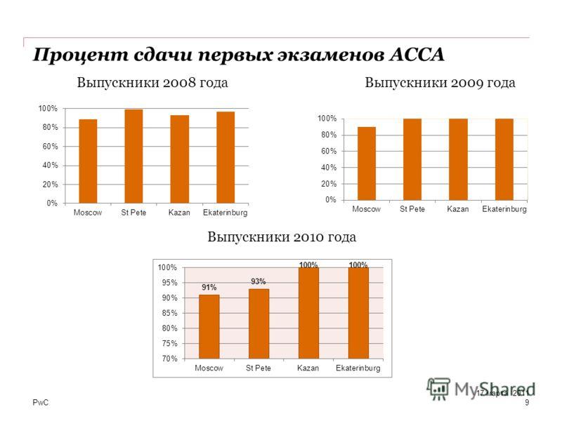 PwC Процент сдачи первых экзаменов АССА 9 17 марта 2011 Выпускники 2010 года Выпускники 2009 годаВыпускники 2008 года