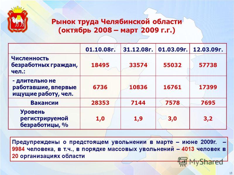 13 Рынок труда Челябинской области (октябрь 2008 – март 2009 г.г.) 01.10.08г.31.12.08г.01.03.09г.12.03.09г. Численность безработных граждан, чел.: 18495335745503257738 - длительно не работавшие, впервые ищущие работу, чел. 6736108361676117399 Ваканси
