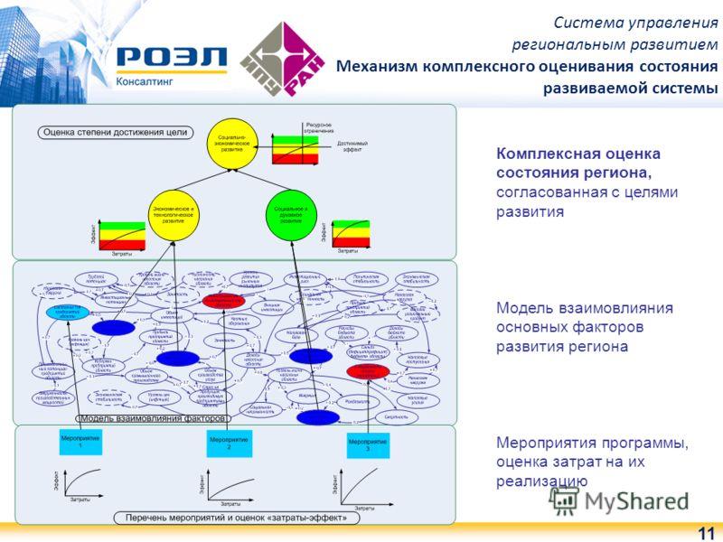 11 Комплексная оценка состояния региона, согласованная с целями развития Модель взаимовлияния основных факторов развития региона Мероприятия программы, оценка затрат на их реализацию Система управления региональным развитием Механизм комплексного оце