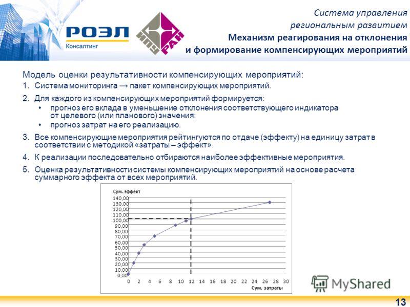 Модель оценки результативности компенсирующих мероприятий: 1.Система мониторинга пакет компенсирующих мероприятий. 2.Для каждого из компенсирующих мероприятий формируется: прогноз его вклада в уменьшение отклонения соответствующего индикатора от целе