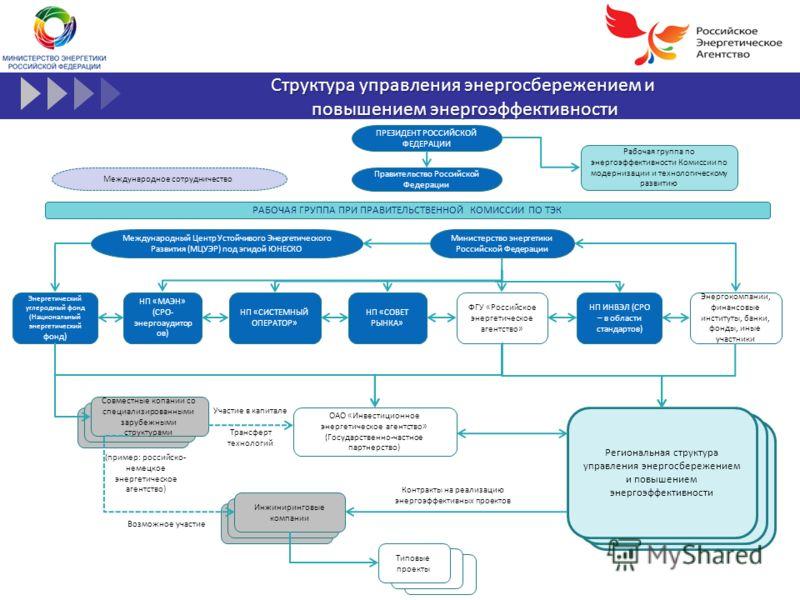Структура управления энергосбережением и повышением энергоэффективности повышением энергоэффективности Региональная структура управления энергосбережением и повышением энергоэффективности (см. слайд 1) ПРЕЗИДЕНТ РОССИЙСКОЙ ФЕДЕРАЦИИ Правительство Рос