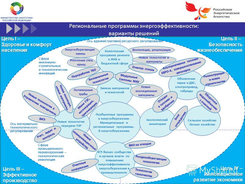 Региональные программы энергоэффективности: варианты решений Цель I – Здоровье и комфорт населения Цель III – Эффективноепроизводство Ось материально- технологического регулирования Сфера инженерно- строительных и технологических инноваций Сфера пром