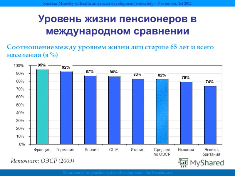 Main trends in pension system development : the French case Russian Ministry of health and social development workshop – November, 1st 2011 95% 92% 87% 86% 83% 82% 79% 74% 0% 10% 20% 30% 40% 50% 60% 70% 80% 90% 100% ФранцияГерманияЯпонияСШАИталияСред