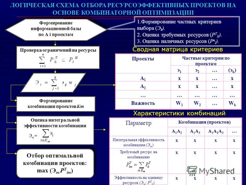 7 ЛОГИЧЕСКАЯ СХЕМА ОТБОРА РЕСУРСОЭФФЕКТИВНЫХ ПРОЕКТОВ НА ОСНОВЕ КОМБИНАТОРНОЙ ОПТИМИЗАЦИИ Формирование комбинации проектов Кm Оценка интегральной эффективности комбинации Эm=Эm= Отбор оптимальной комбинации проектов: max (Э m/ Р Т im ) Отбор оптималь