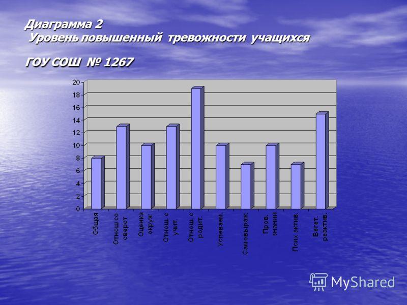 Диаграмма 2 Уровень повышенный тревожности учащихся ГОУ СОШ 1267
