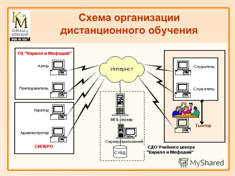 Схема организации дистанционного обучения