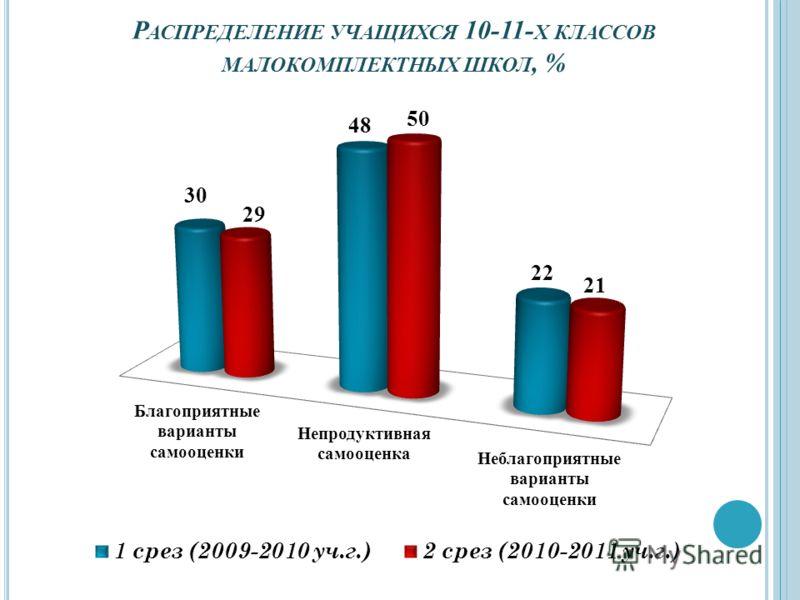 Р АСПРЕДЕЛЕНИЕ УЧАЩИХСЯ 10-11- Х КЛАССОВ МАЛОКОМПЛЕКТНЫХ ШКОЛ, %