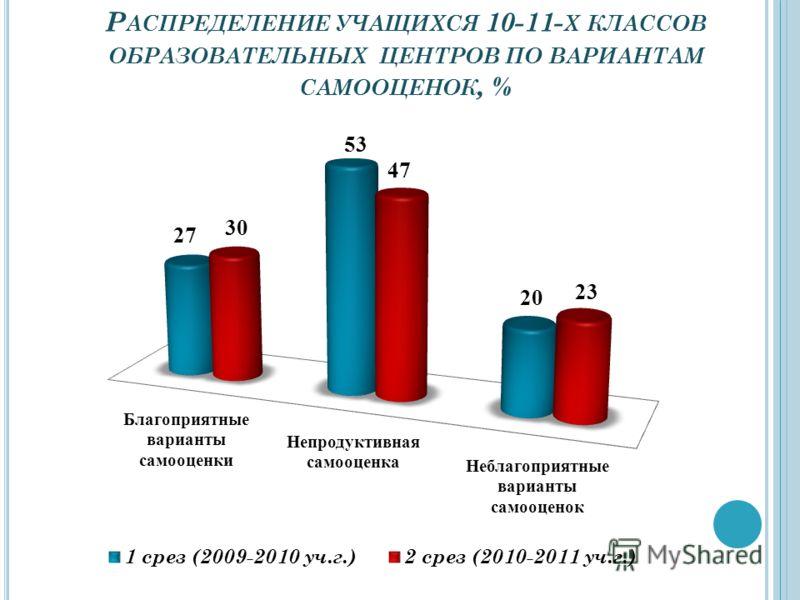Р АСПРЕДЕЛЕНИЕ УЧАЩИХСЯ 10-11- Х КЛАССОВ ОБРАЗОВАТЕЛЬНЫХ ЦЕНТРОВ ПО ВАРИАНТАМ САМООЦЕНОК, %