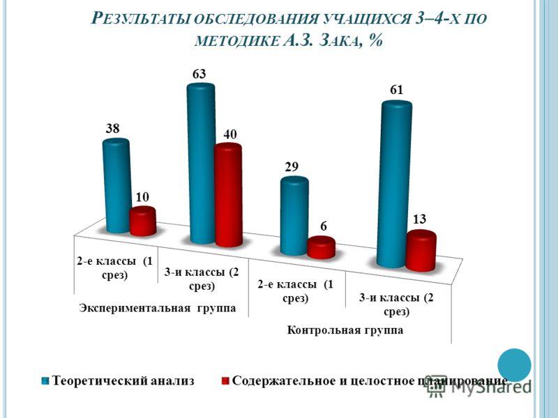 Р ЕЗУЛЬТАТЫ ОБСЛЕДОВАНИЯ УЧАЩИХСЯ 3–4- Х ПО МЕТОДИКЕ А.З. З АКА, %