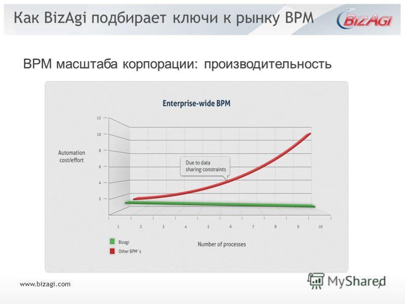 www.bizagi.com Как BizAgi подбирает ключи к рынку BPM 7