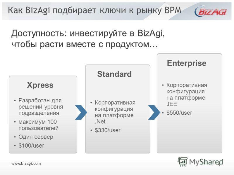Как BizAgi подбирает ключи к рынку BPM Xpress Разработан для решений уровня подразделения максимум 100 пользователей Один сервер $100/user Standard Корпоративная конфигурация на платформе.Net $330/user Enterprise Корпоративная конфигурация на платфор