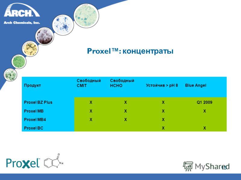 15 Proxel: концентраты Продукт Свободный CMIT Свободный HCHOУстойчив > pH 8Blue Angel Proxel BZ PlusXXXQ1 2009 Proxel MBXXXX Proxel MB4XXX Proxel BC XX