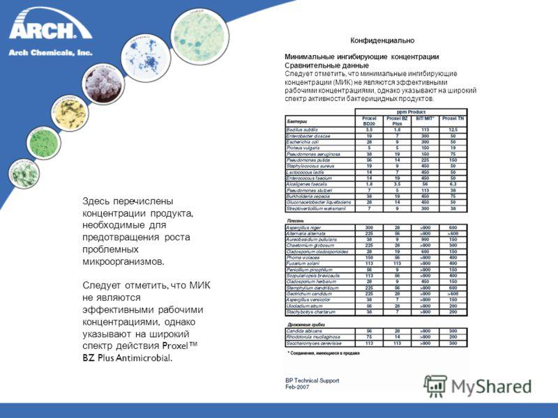 Здесь перечислены концентрации продукта, необходимые для предотвращения роста проблемных микроорганизмов. Следует отметить, что МИК не являются эффективными рабочими концентрациями, однако указывают на широкий спектр действия Proxel BZ Plus Antimicro