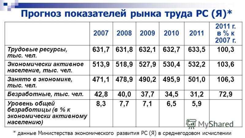 Прогноз показателей рынка труда РС (Я)* * данные Министерства экономического развития РС (Я) в среднегодовом исчислении 20072008200920102011 2011 г. в % к 2007 г. Трудовые ресурсы, тыс. чел. 631,7631,8632,1632,7633,5100,3 Экономически активное населе