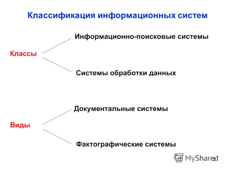 3 Классификация информационных систем