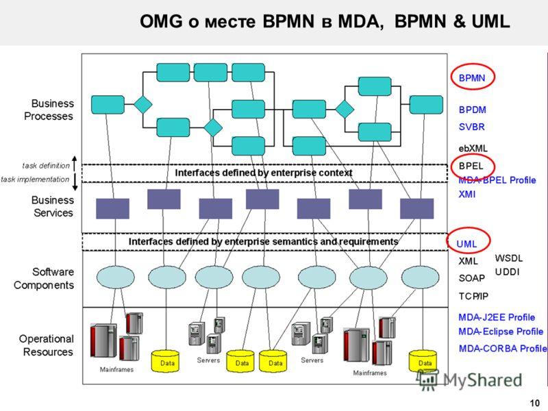 10 OMG о месте BPMN в MDA, BPMN & UML