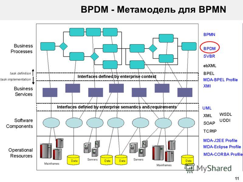 11 BPDM - Метамодель для BPMN