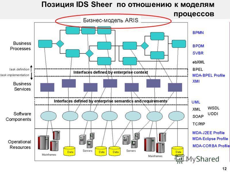 12 Позиция IDS Sheer по отношению к моделям процессов Бизнес-модель ARIS