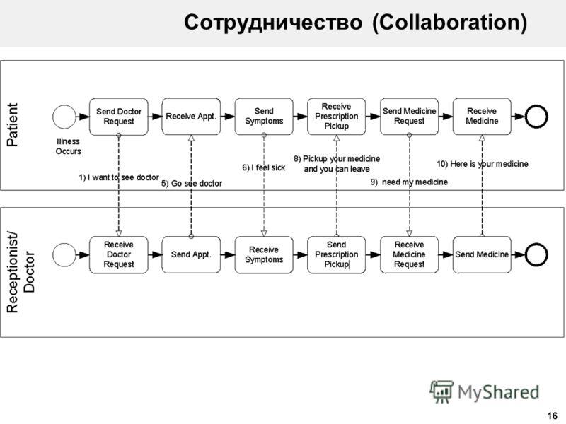 16 Сотрудничество (Collaboration)