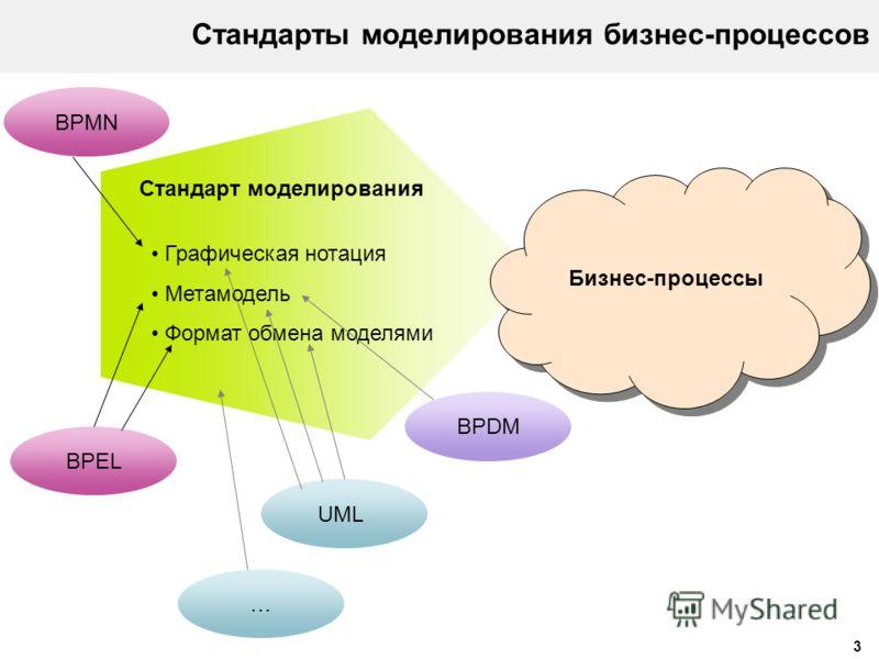 3 Стандарты моделирования бизнес-процессов Графическая нотация Метамодель Формат обмена моделями Стандарт моделирования Бизнес-процессы BPMN UML … BPDM BPEL