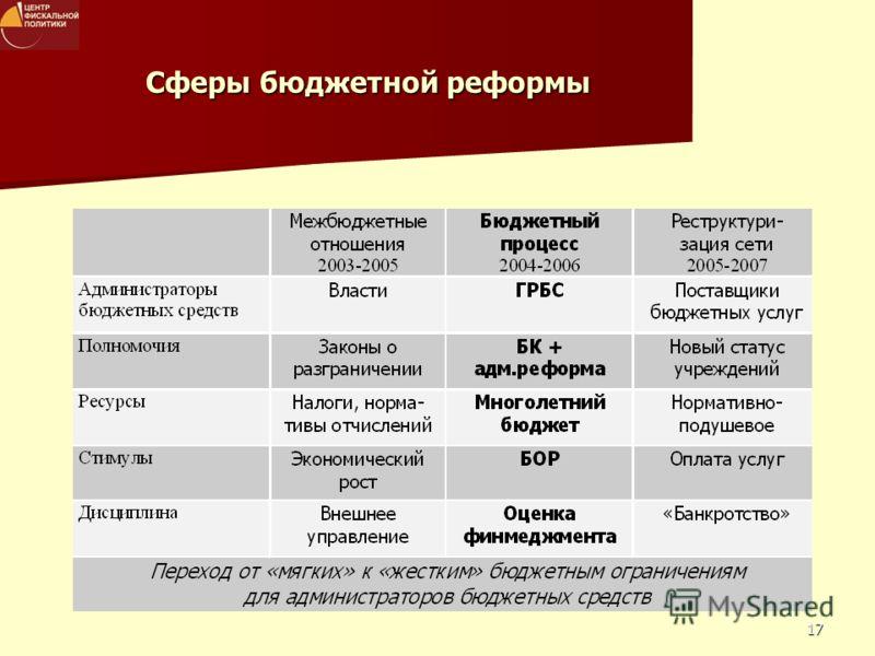 17 Сферы бюджетной реформы