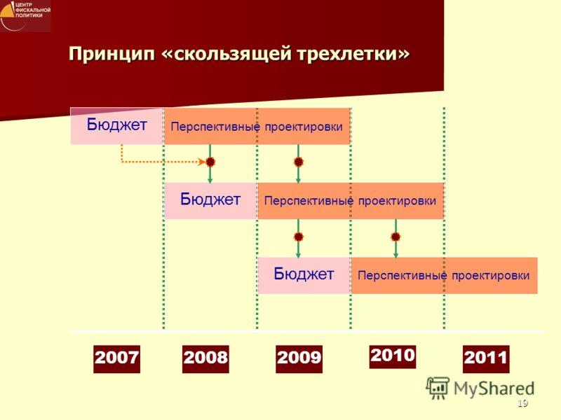 19 Принцип «скользящей трехлетки» Перспективные проектировки Бюджет Перспективные проектировки Бюджет 200720082009 2010 2011