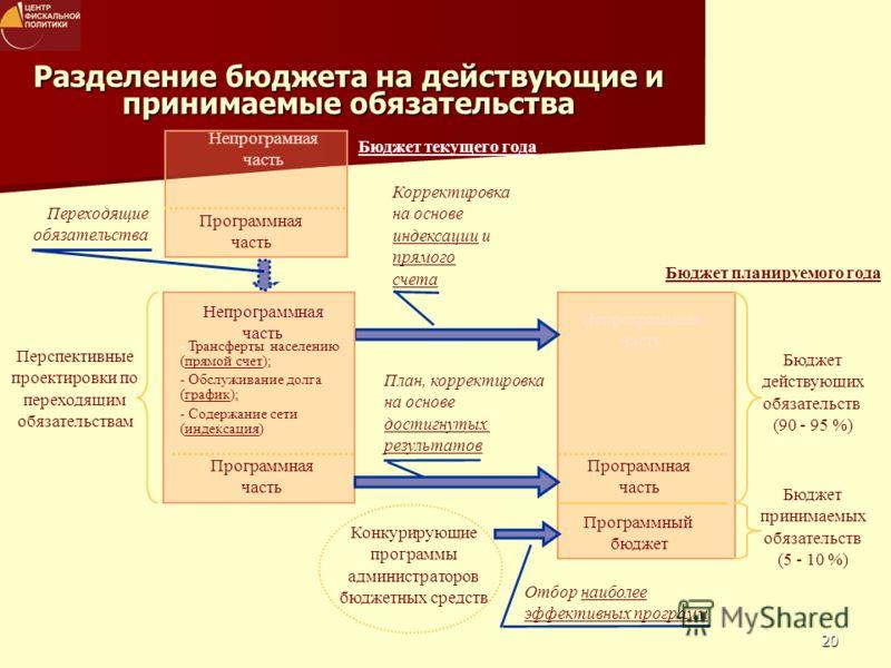 20 Непрограммная часть Разделение бюджета на действующие и принимаемые обязательства Непрограмная часть Программная часть Бюджет текущего года Перспективные проектировки по переходящим обязательствам Программная часть Бюджет действующих обязательств