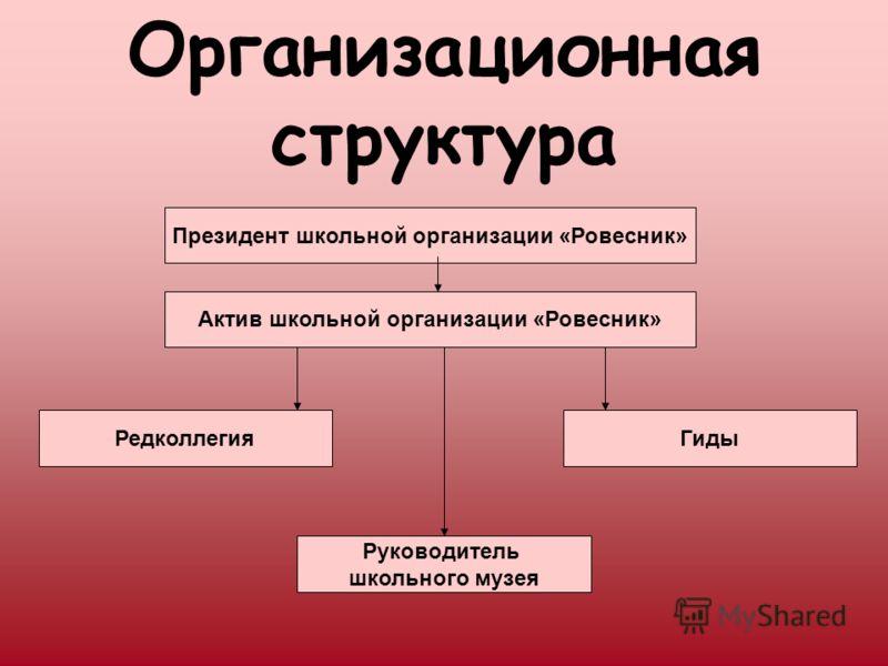 Организационная структура Президент школьной организации «Ровесник» Актив школьной организации «Ровесник» РедколлегияГиды Руководитель школьного музея