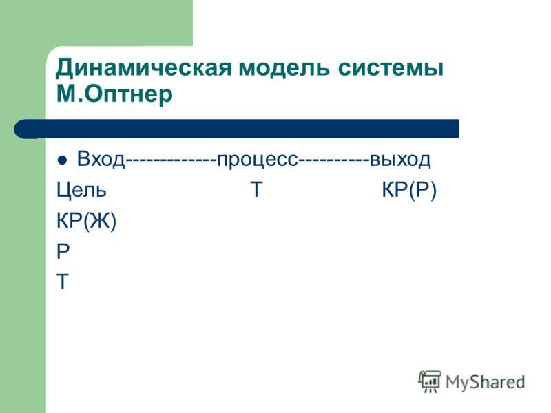 Динамическая модель системы М.Оптнер Вход-------------процесс----------выход Цель Т КР(Р) КР(Ж) Р Т